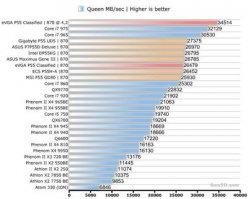 CPU тест Queen