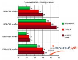 Crysis Warhead 9500GT