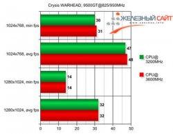 Crysis Warhead Palit 9500GT
