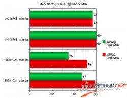 Dark Sector 9500GT