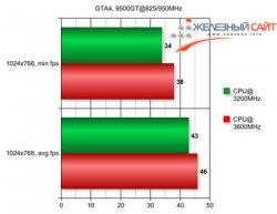 GTA4 Palit 9500GT