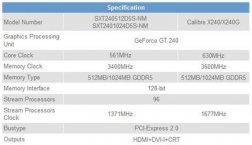 Характеристики Sparkle GeForce GT 240