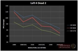 Left 4 Dead 2 Sapphire HD 5830