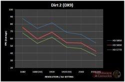 Dirt 2 Sapphire HD 5830