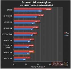 Batman: Arkham Asylum HD 5830