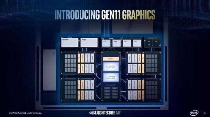 Новые графические драйвера Intel поддерживают будущие графические процессоры Gen 11