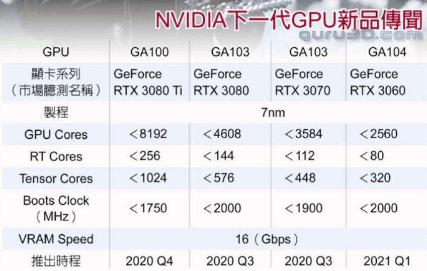 Будущие видеокарты Nvidia GeForce RTX 3000 должны презентовать в третьем квартале