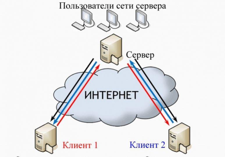 Как организуется удалённый доступ пользователей к локальной сети?